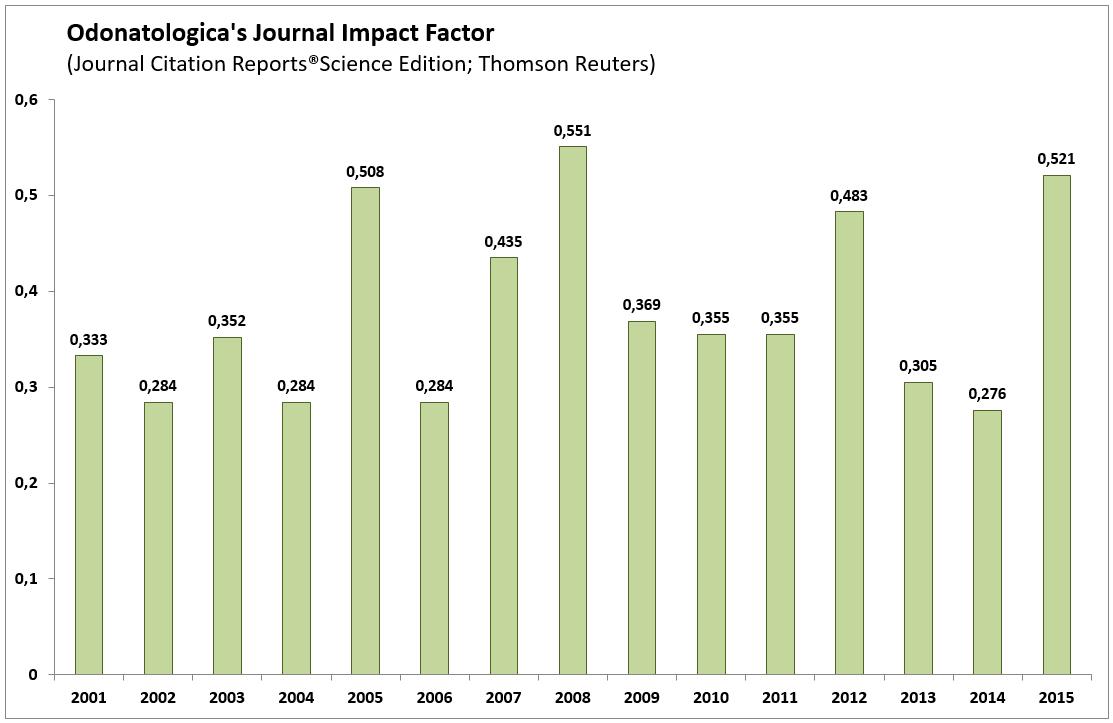 Impactfactor16