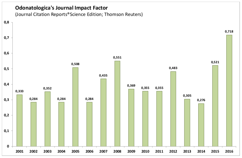 thomson reuters research reports The much awaited thomson reuters journal citation reports® 2016 has been finally released, and along with it the journal impact factor (jif) rankings.
